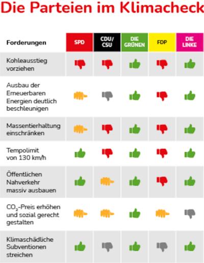 Parteien im Klimacheck